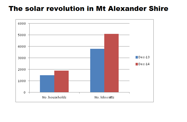 The solar revolution in Mount Alexander Shire